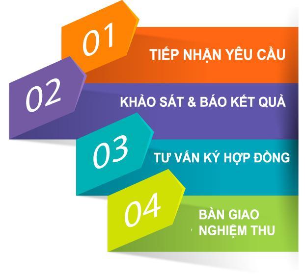 Thủ tục hoà mạng cáp quang Viettel Biên Hoà Đồng Nai