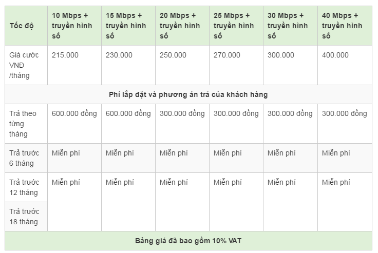 Bảng giá lắp mạng Viettel tại Tân Phú Đồng Nai