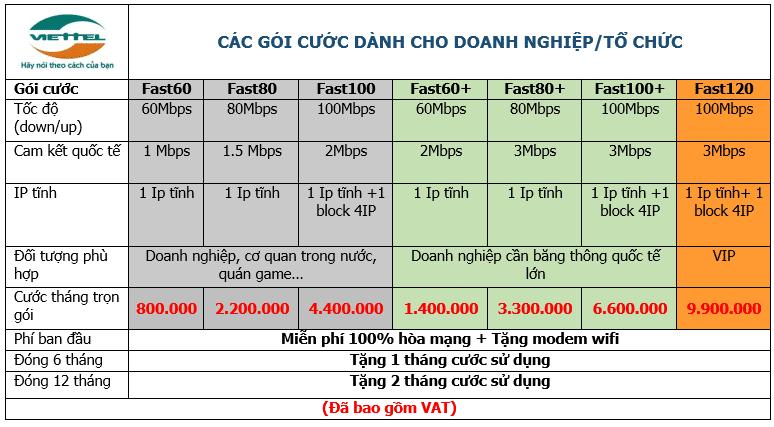 Bảng giá Cáp quang FTTH Viettel Nhơn Trạch