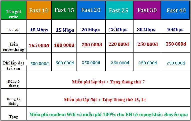 Bảng giá khuyến mãi lắp mạng Viettel Nhơn Trạch Đồng Nai